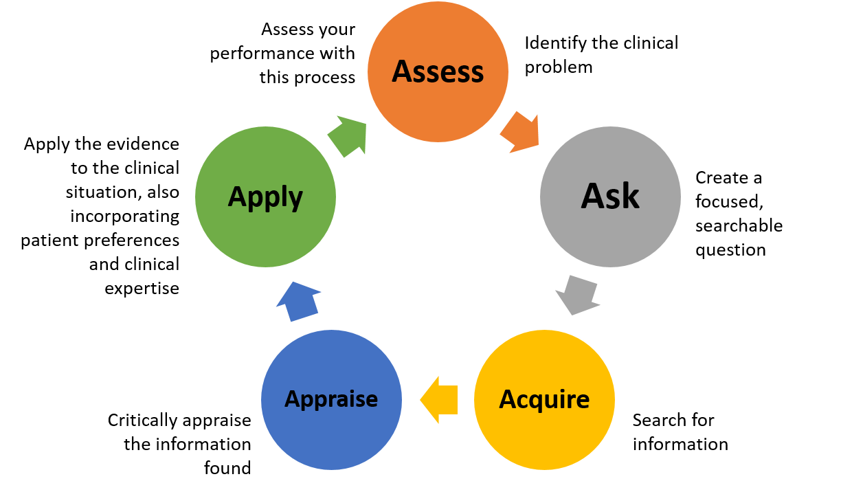 EBM Cycle: Assess, Ask, Acquire, Appraise, Apply