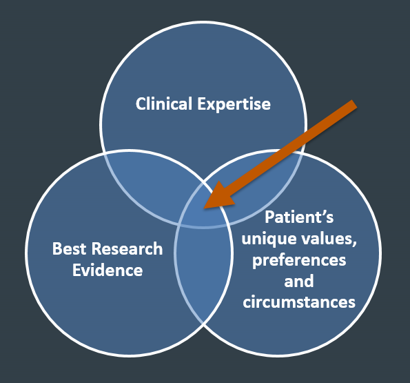 Three components of making a clinical decision