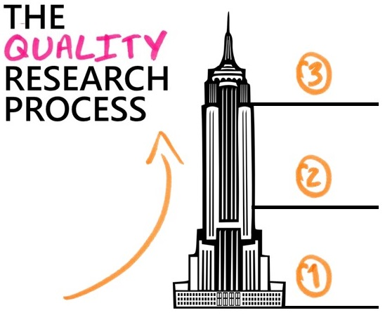 The Quality Research Process diagram
