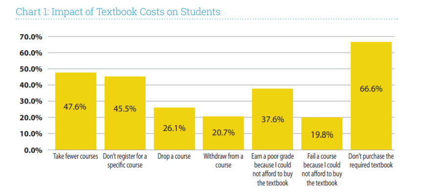 2016 Student Textbook and Course Materials Survey: Results and Findings Chart 1 of Findings 1