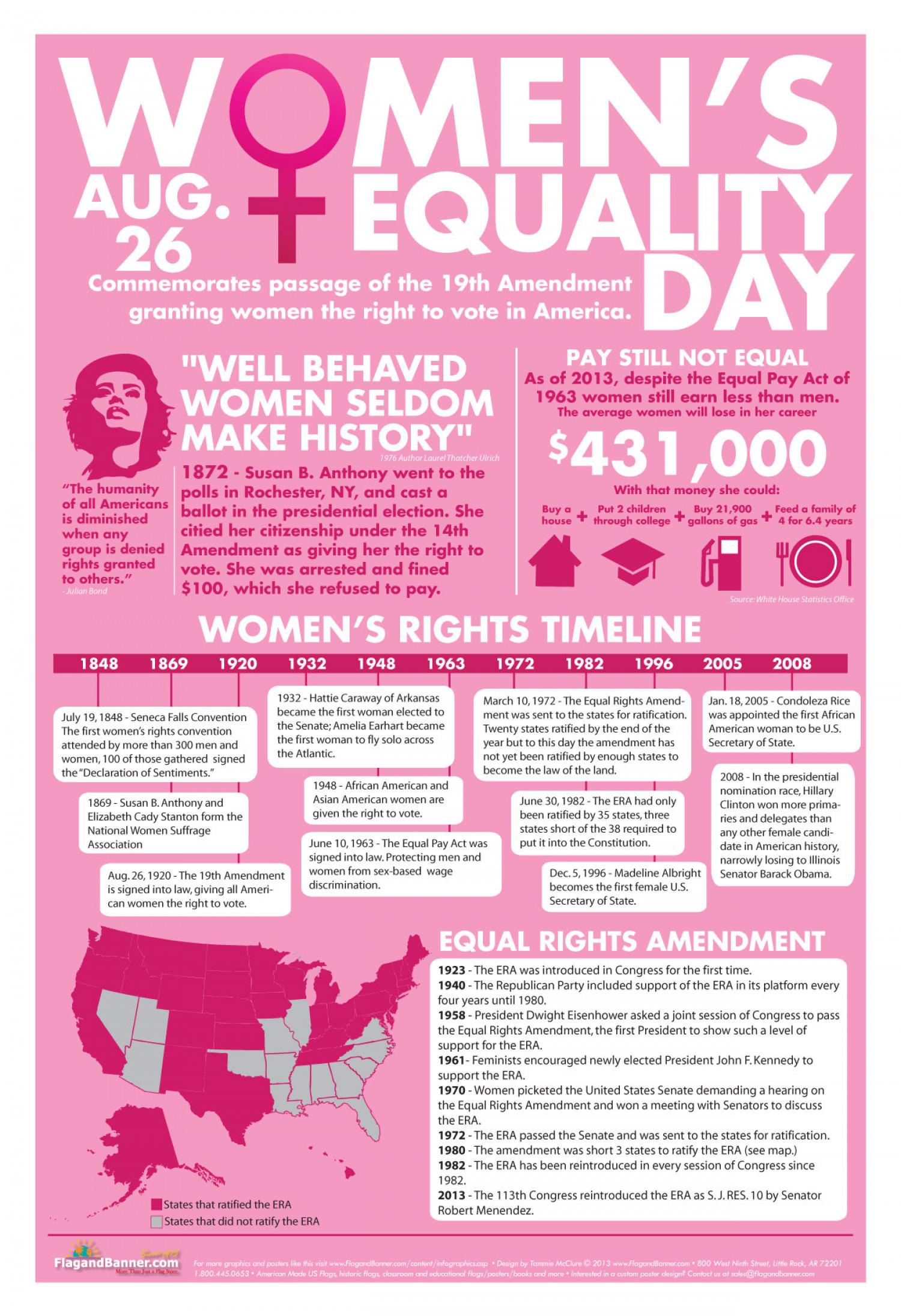 Women's Equality Day Infographic - timeline and map with facts about the women's rights movement