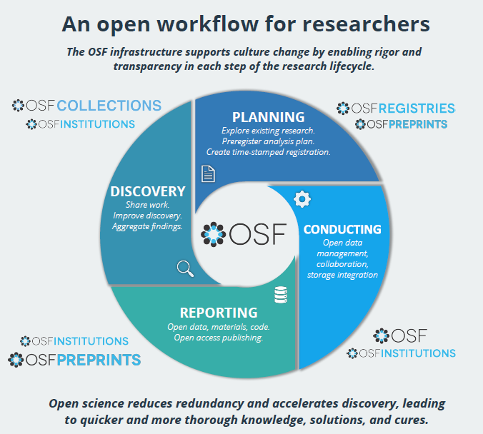A diagram of the Open Science Frameork as part of the research workflow.