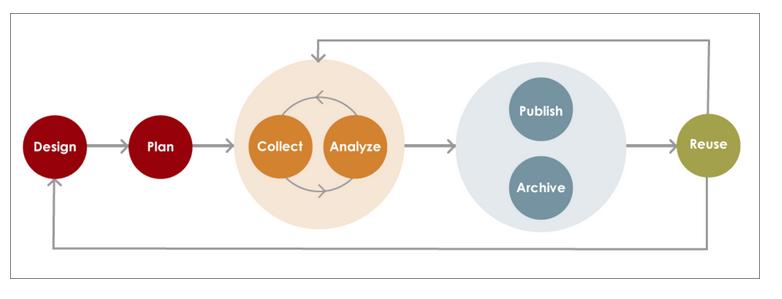 diagram of reproducible research