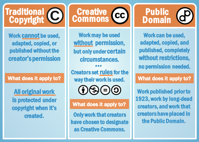 Chart comparing traditional copyright (work cannot be used, adapted, copied or published without the creator's permission); creative commons licensing (work may be used without permission, but only under certain circumstances; and public domain (work can be used, adapted, copied, and published completely without restrictions. No permission needed)