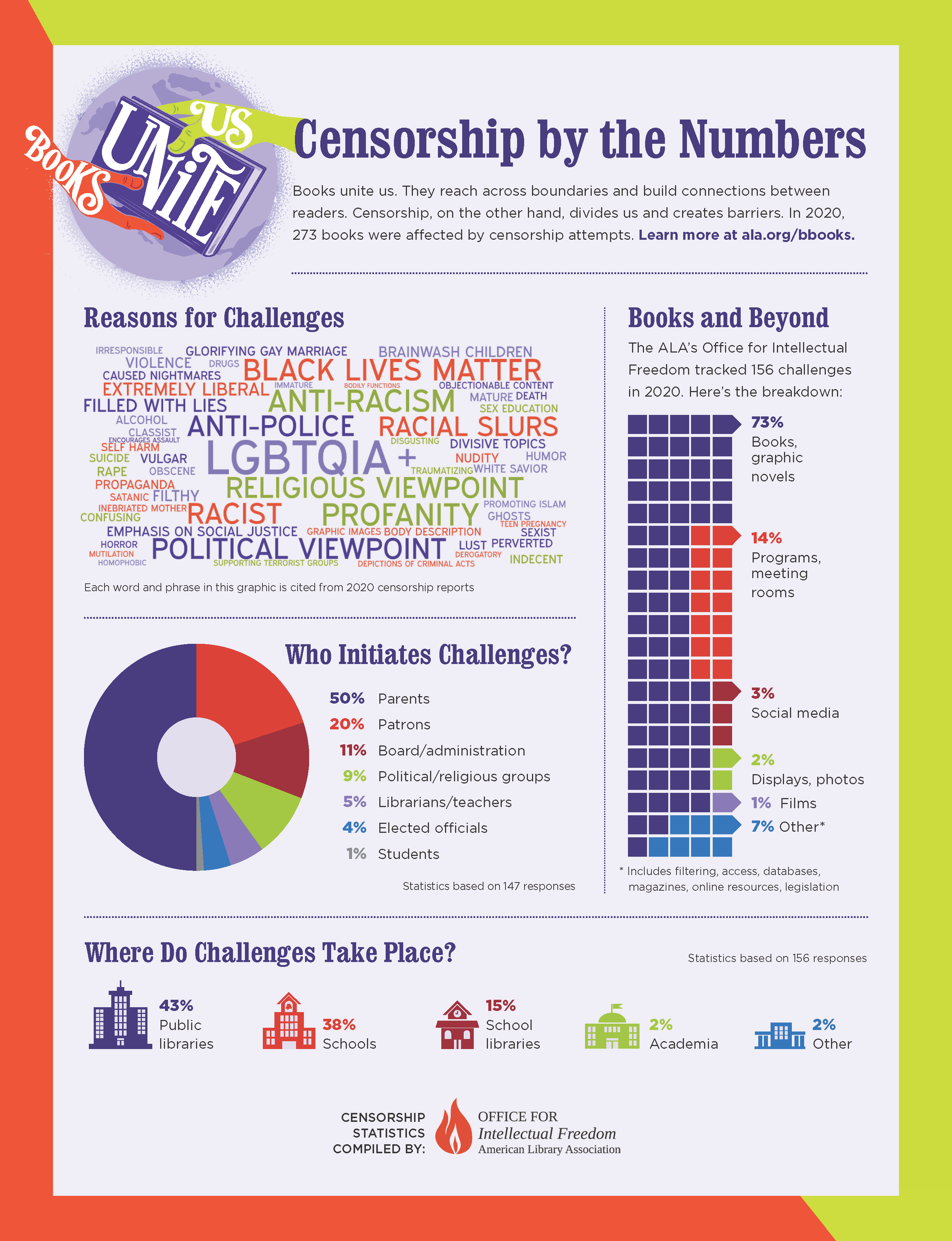 ALA graphic of Censorship by the Numbers with data shown