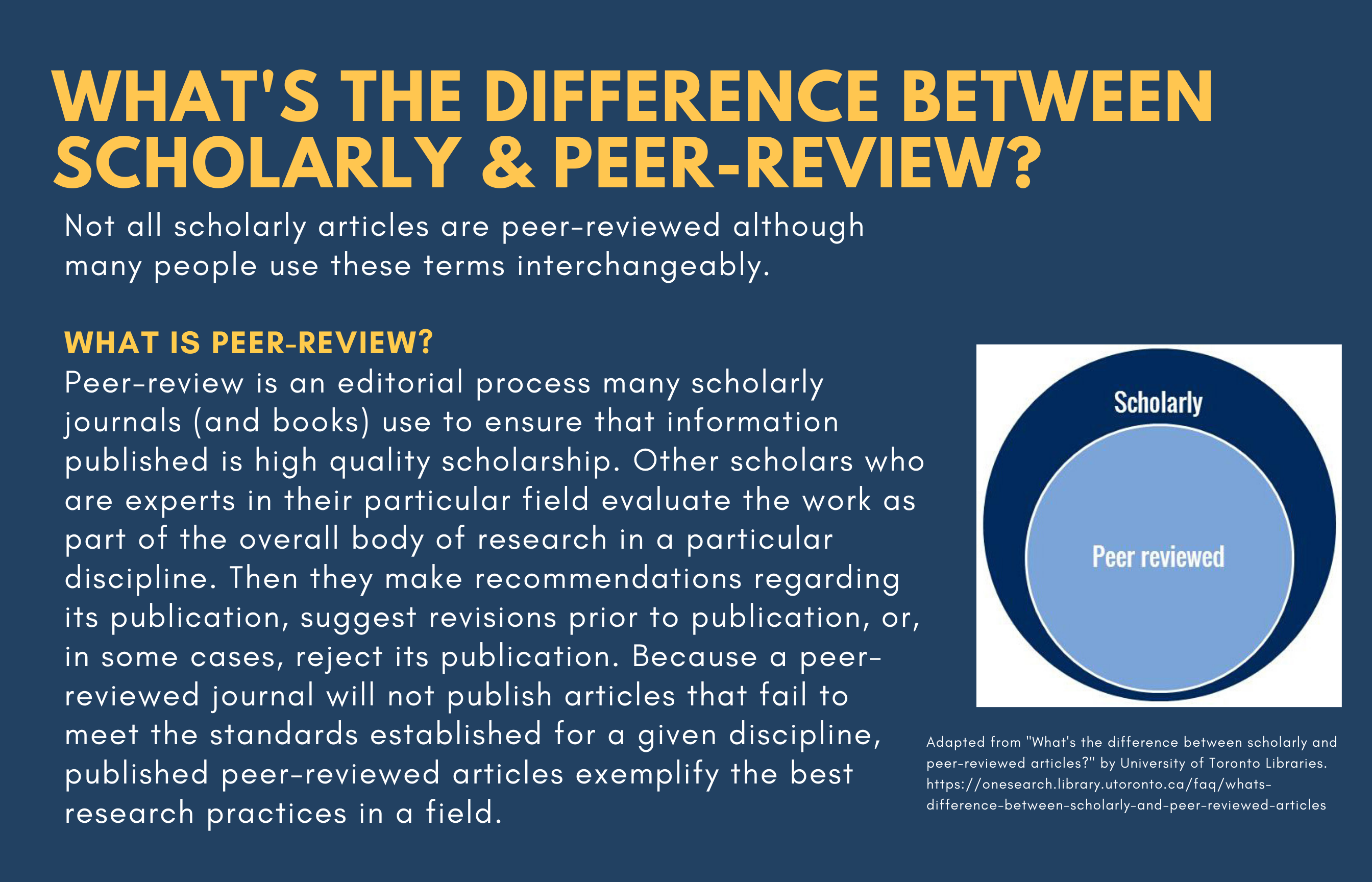 What's the difference between scholarly and peer-review? Not all scholarly articles are peer-review although many people use these terms interchangeably. What is peer-review? Peer review is an editorial process many scholarly journals (and books) use to ensure that the information published is high quality scholarship. Other scholars who are experts in their particular field evaluate the work as part of the overall body of research in a particular discipline. Then they make recommendations regarding its publication, suggest revisions prior to publication, or, in some cases, reject its publication. Because a peer-reviewed journal will not publish articles that fail to meet the standards established for a given discipline, published peer-reviewed articles exemplify the best research practices in a field.