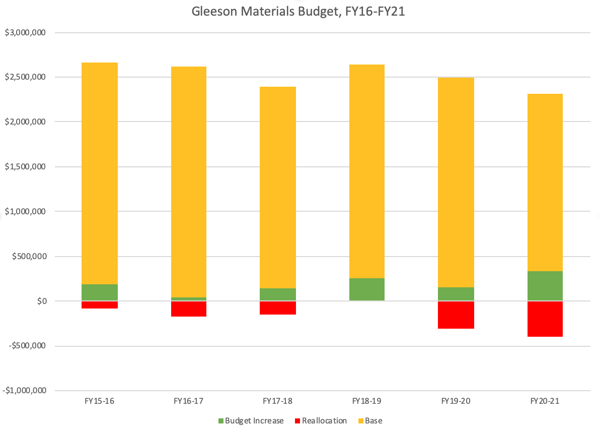 A bar chart showing the Gleeson materials budget fiscal year 2016 to fiscal year 2021