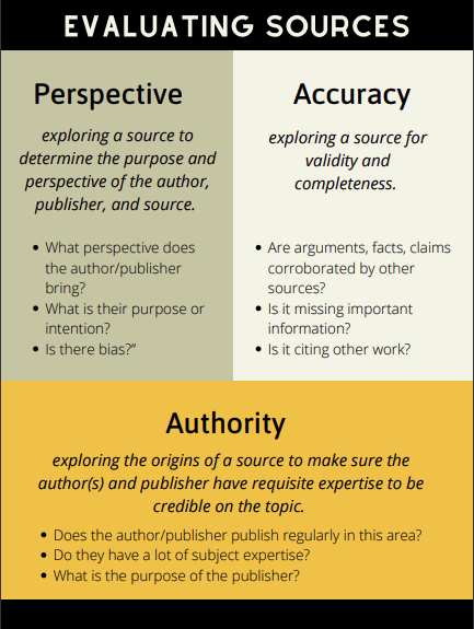 1. Authority: exploring the origins of a source to make sure the author(s) and publisher have requisite expertise to be credible on the topic. Things to check: Does the author or publisher publish regularly in this area? Do they have a lot of subject expertise? What is the purpose of the publisher? 2. Accuracy: exploring a source for validity and completeness. Things to check: Are arguments, facts, claims corroborated by other sources? Is it missing important information? Is it citing other work?  3. Perspective or Objectivity: exploring a source to determine the purpose and perspective of the author, publisher, and source. What perspective does the author or publisher bring? What is their purpose or intention? Is there bias?