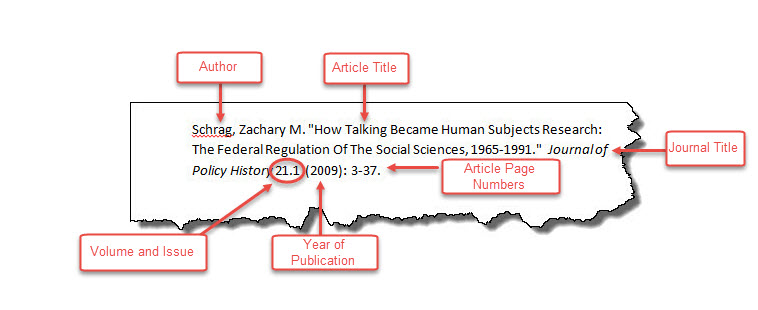 "Schrag. Zachary M. ""How Talking Became Human Subjects Research: The Federal Regulation of the Social Sciences, 1965-1991."" Journal of Policy History 21.1 (2009): 3-37."