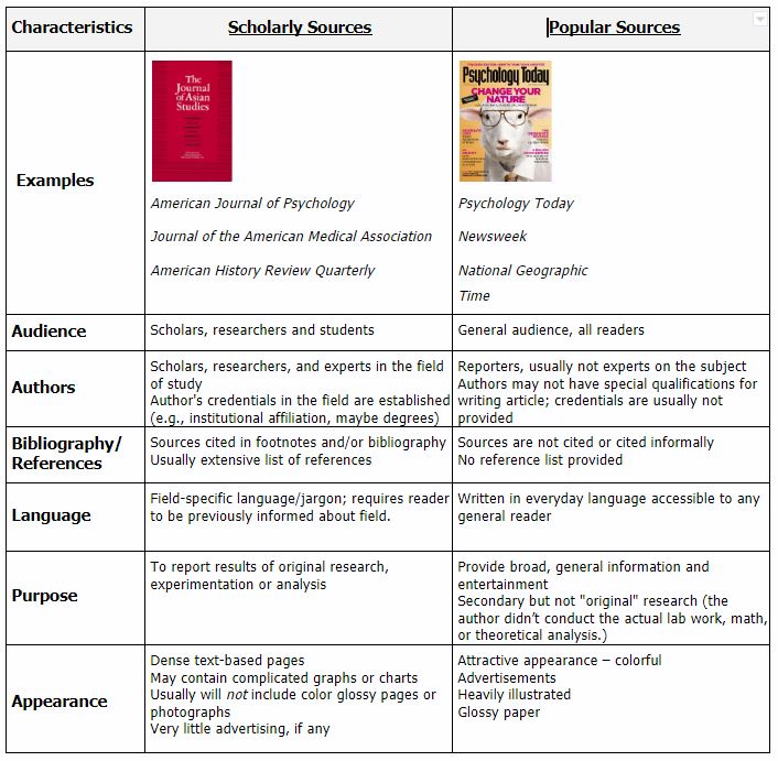 "See the transcript below for the image ""Characteristics of Scholarly Sources vs. Popular Sources"""