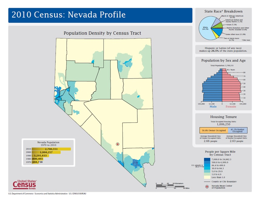 2010 Census Nevada Profile map