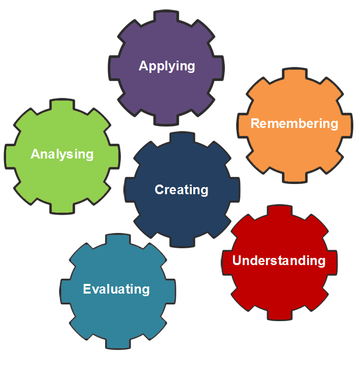 Gears showing the interactive process of learning
