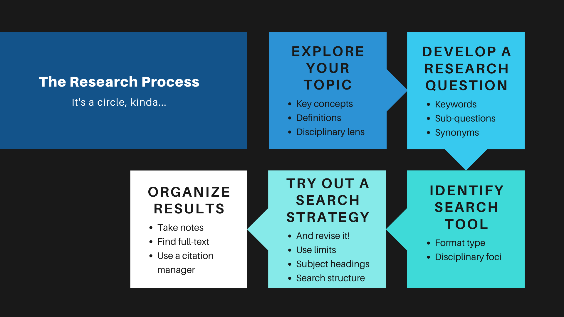Research Process Graphic