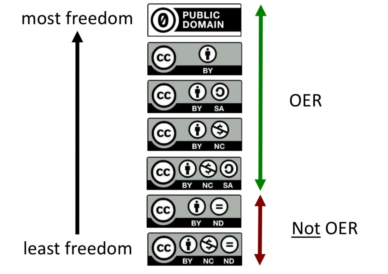 Creative Commons licenses span from very restrictive to completely free of copyright restrictions
