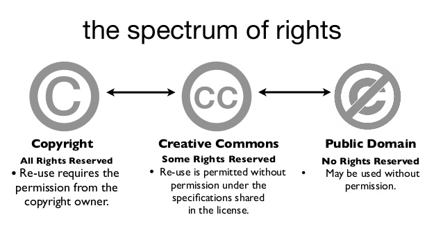 The Spectrum of Rights