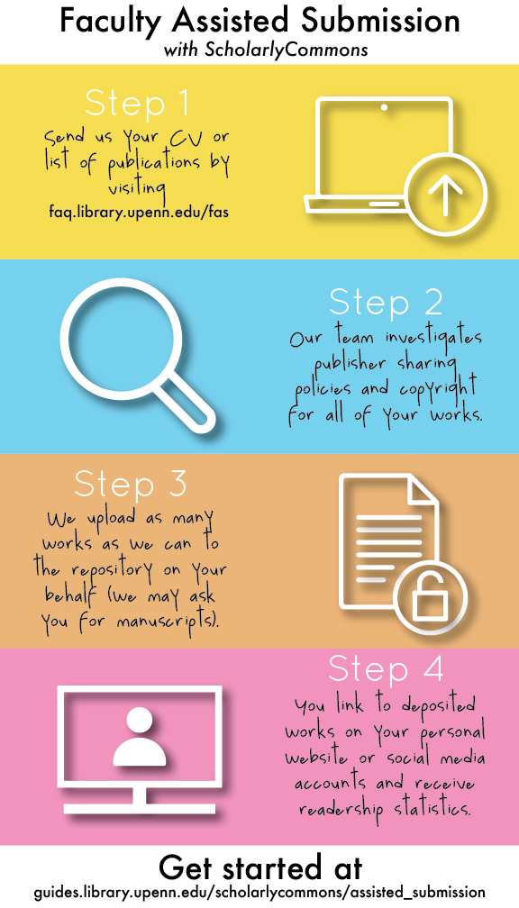 Infographic explaining the basic steps behind ScholarlyCommons' Faculty Assisted Submission service.