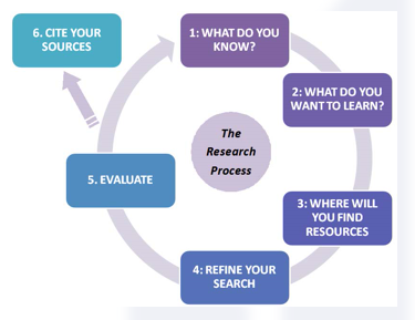 An image visulizing the research process as a cycle that starts with 1) what you know, 2) what do you want to learn, 3) where you find resources, 4) refine your search, 5) evaluate, and 6) cite your sources.