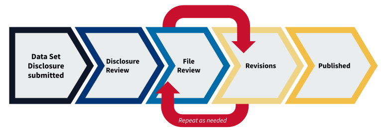 a diagram illustrating the 5 steps process to publishing on DataShare.