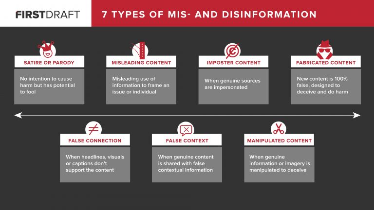 7 Types of Mis and Disinformation: Satire or Parody, Misleading Content, Imposter Content, Fabricated Content, False Connection, False Context, Manipulated Content