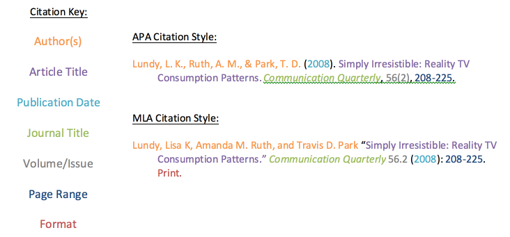 Citation key for APA and MLA citation styles.