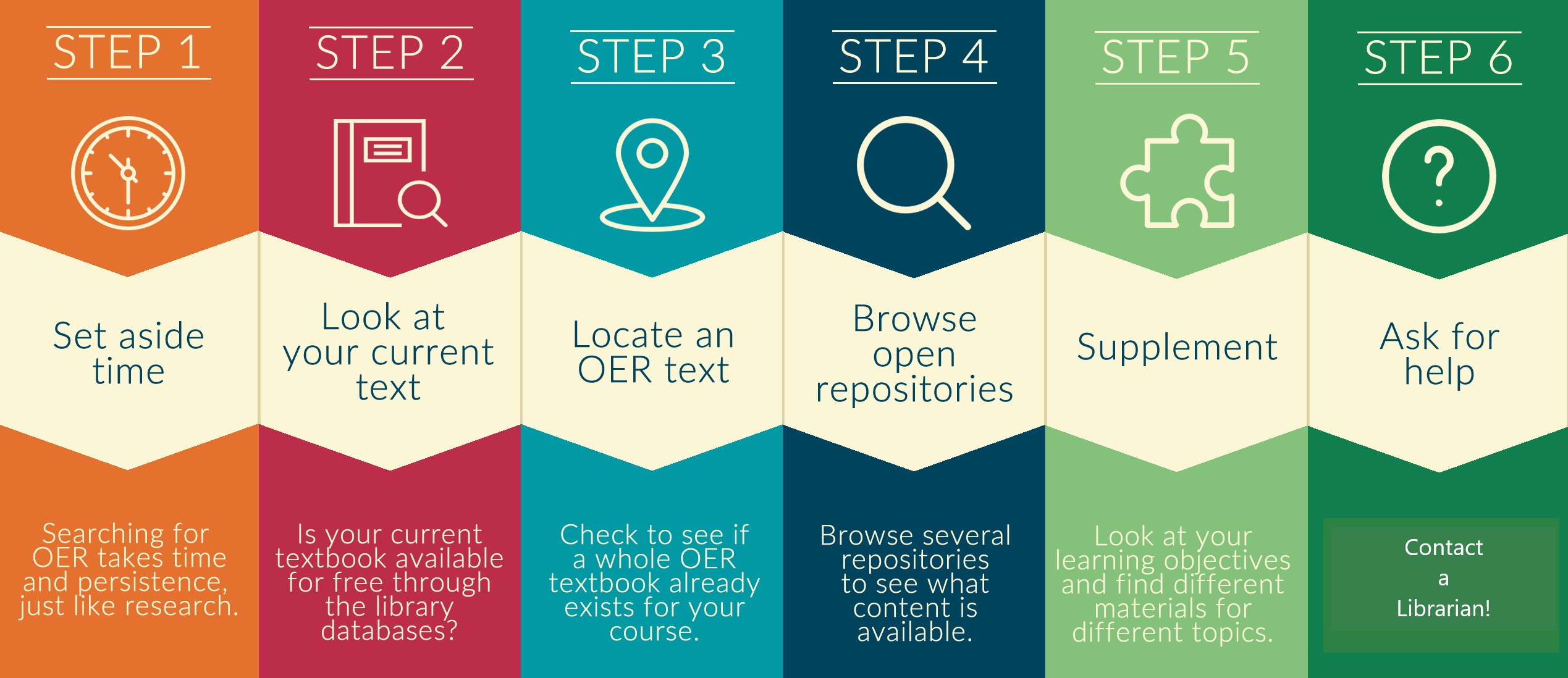 6 steps to finding OER ending with contacting a librarian for help