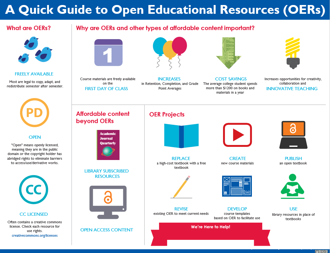 Open Educational Resources provide affordable alternatives for students