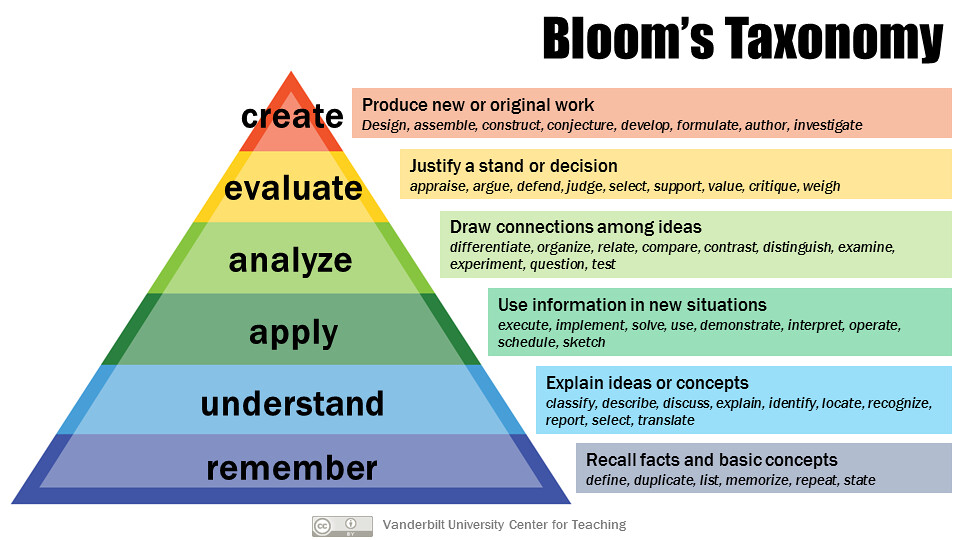Bloom's taxonomy heirarchy