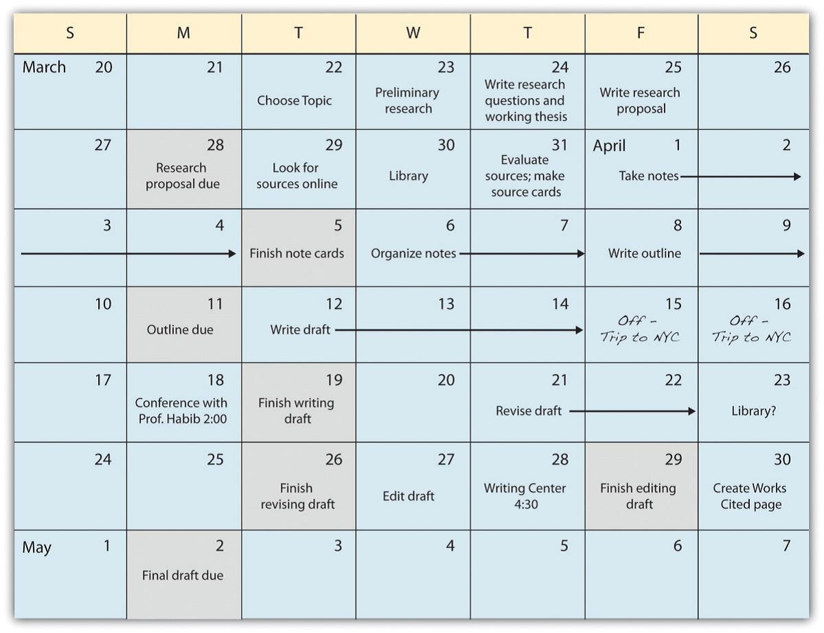 Sample calendar where each part of the research process is scheduled