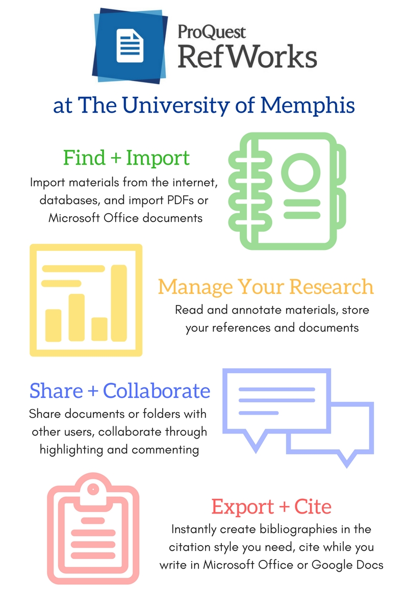 An infographic of how RefWorks can find and import materials, manage your research, allow you to share and collaborate on documents, and create bibliographies.