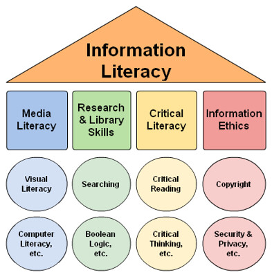 Information Literacy: Media literacy, research/ library skills, critical literacy, information ethics