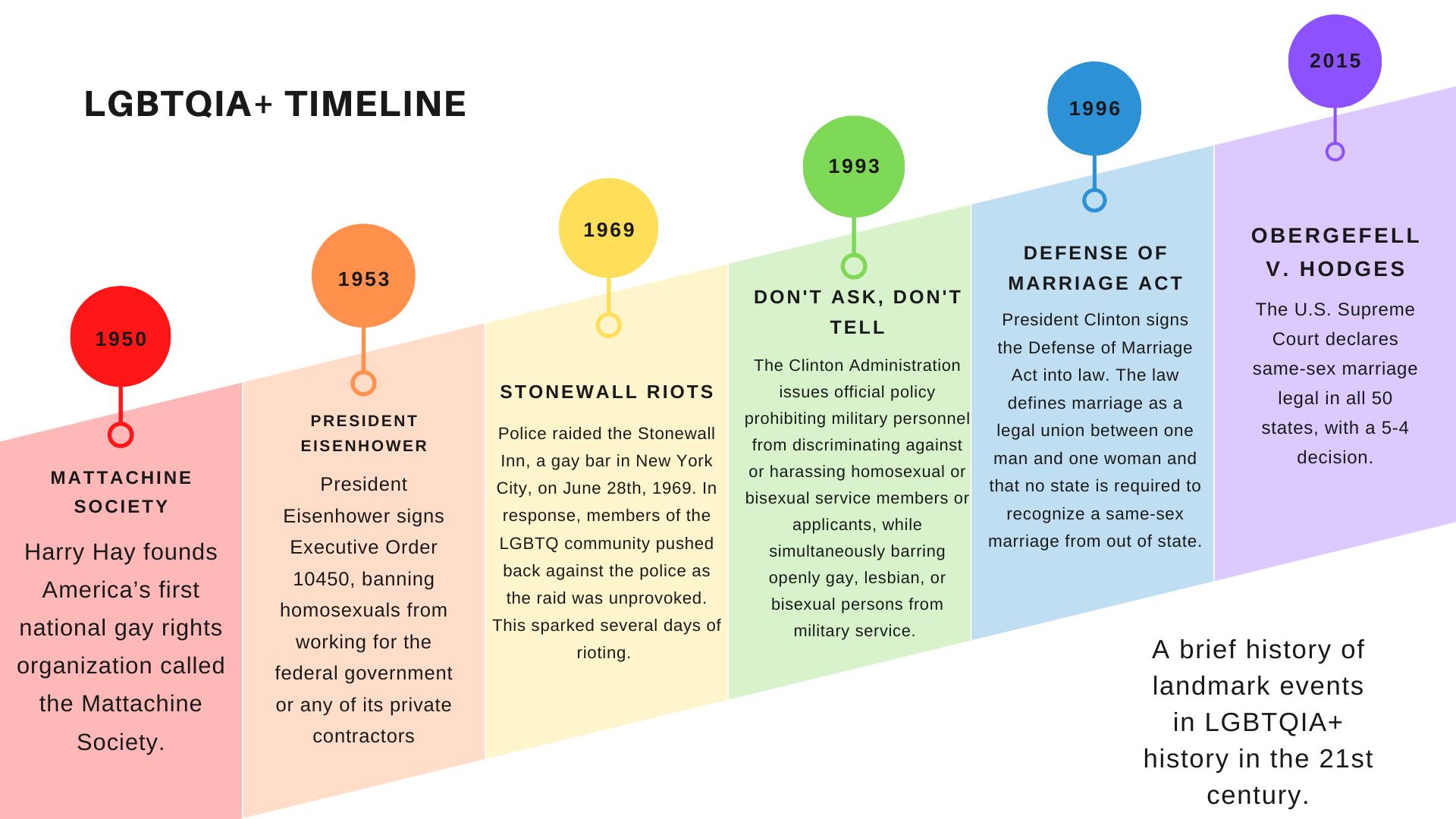 LGBTQIA+ timeline