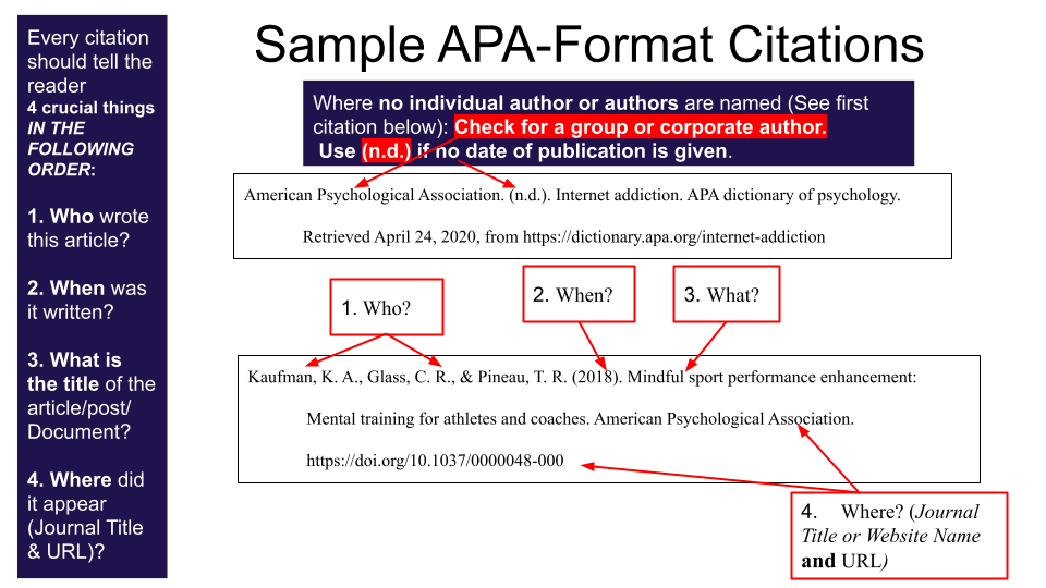 4 Crucial Elements of a Full APA Citation - Who When What Where