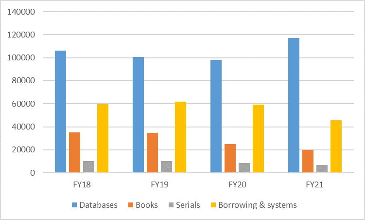 Budget comparisons FY18-FY21