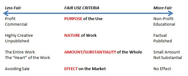 Chart outlining the fair use criteria