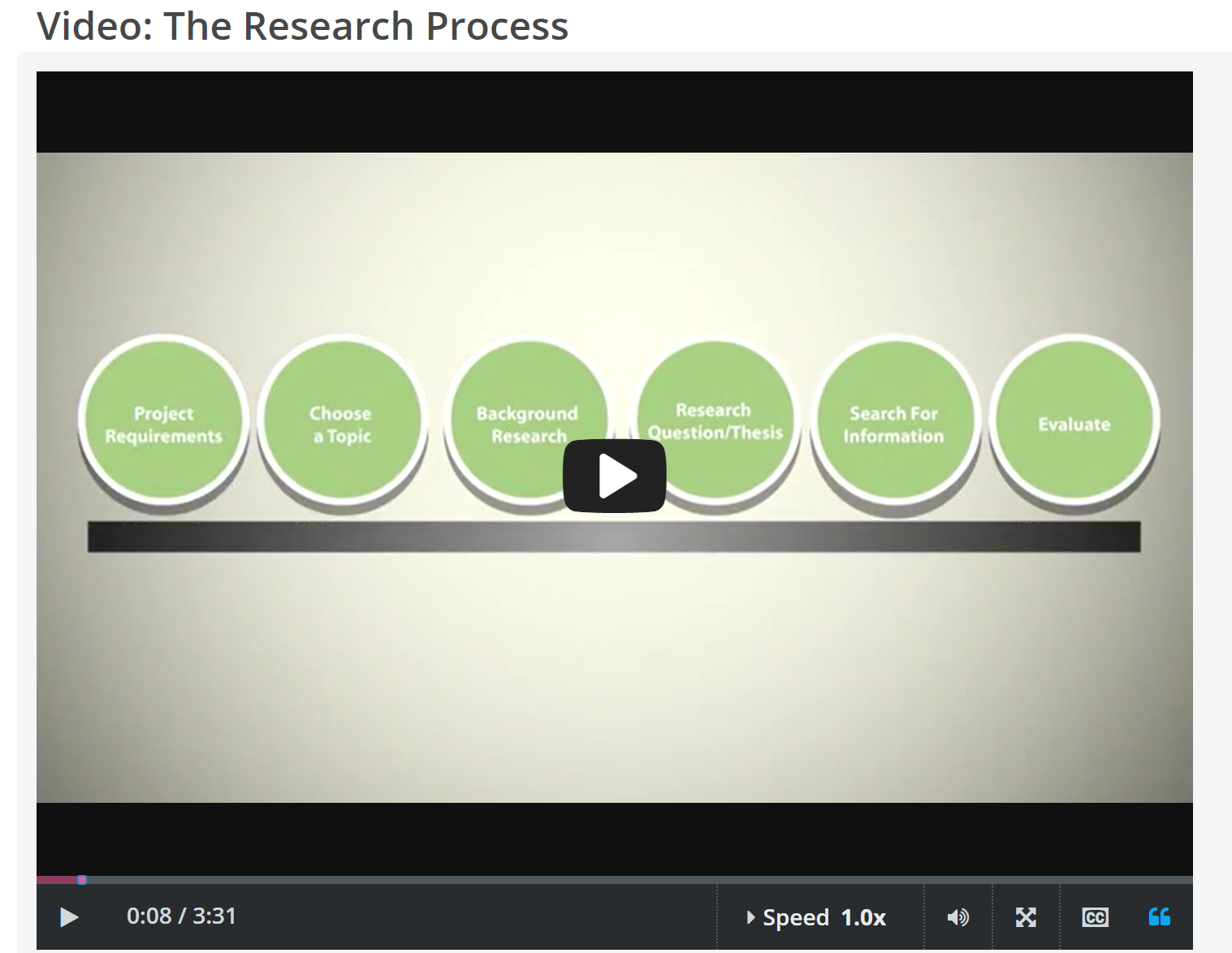 "screenshot of CREDO InfoLit ""The Research Process"" video start page"