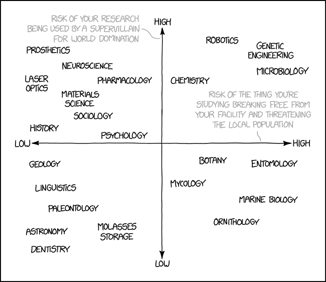 Research Risks -- XKCD comic