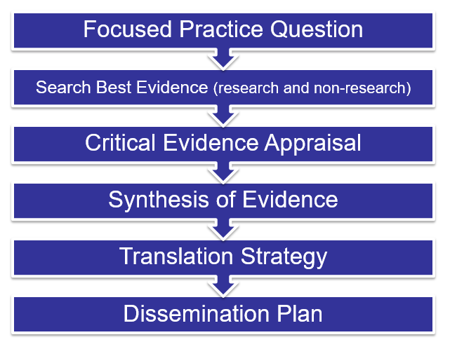 Image of the Explicit EBP Process: Six boxes pointing from first to last reading: Focused Practice Questions, Search Best Evidence (Research and non-research), Critical Evidence Appraisal, Synthesis of Evidence, Translation strategy, Dissemination Plan