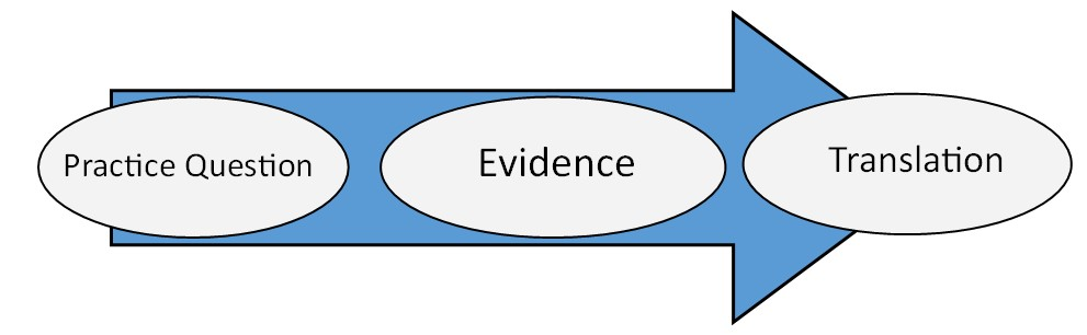Image of the PET process: An arrow going left to right. Three circles along the arrow read: Practice Question, Evidence, Translation