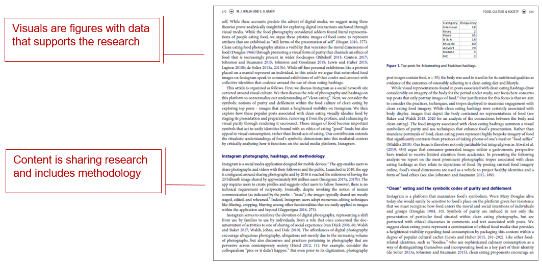pages from article from Journal with callout boxes reading visuals are figures with data that supports the research; and content is sharing research and includes methodology