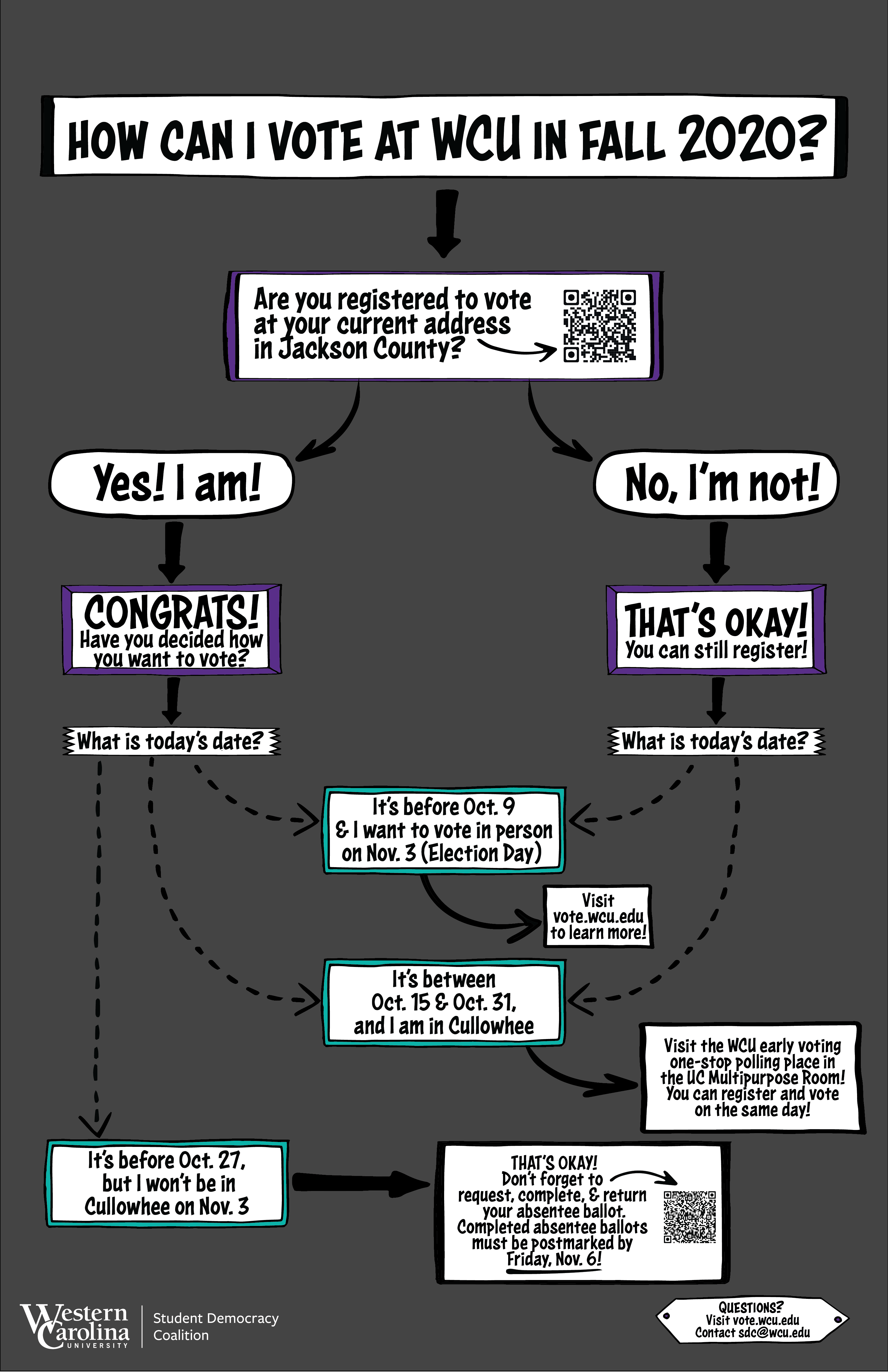 Flowchart detailing how WCU students can vote in the 2020 elections on campus