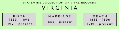 Virginia statewide collection of vital records beginning and end dates. Birth: 1853 to 1896, 1912 to present. Marriage: 1853 to present. Death: 1853 to 1896, 1912 to present.