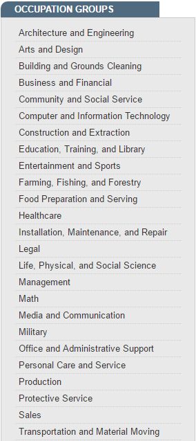 Occupation Groups from Occupational Outlook Handbook