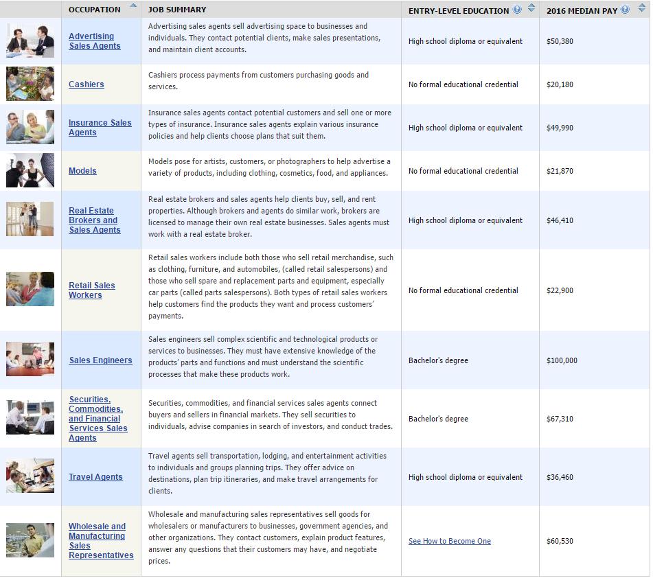 List of Sales occupations on Occupational outlook Handbook