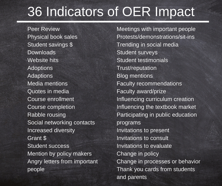 List of the following 36 indicators of OER Impact: Peer review, physical book sales, student savings, downloads, website hits, adoptions, adaptions, media mentions, quotes in media, course enrollment, course completion, rabble rousing, social networking contacts, increased diversity, grant $, student success, mention by policy maker, angry letters from important people, meetings with important people, protests/demonstrations/sit-ins, trending in social media, student surveys, student testimonials, trust/reputation, blog mentions, faculty recommendations, faculty award/prize, influencing curriculum creation, influencing textbook market, participating in public education programs, invitations to present, invitations to consult, invitations to evaluate, change in policy, change in processes or behavior, and thank you cards from students and parents