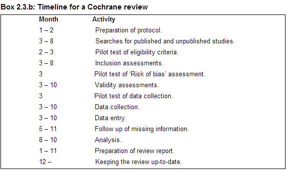 Timeline for a Cochrane Review
