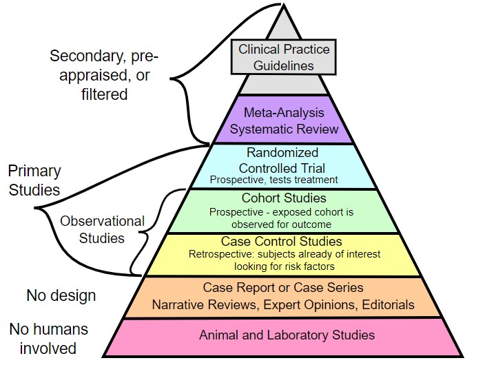 evidence based medicine pyramid of evidence