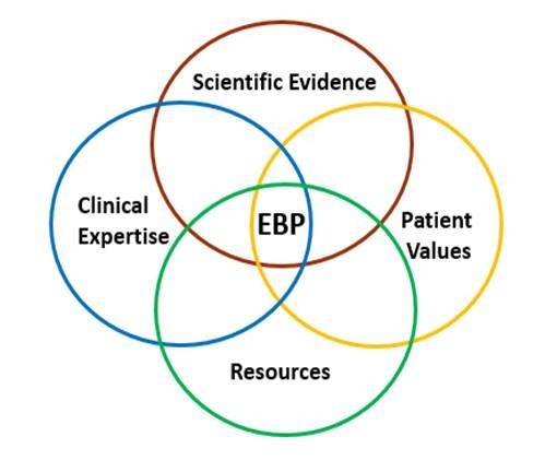 evidence based medicine venn diagram