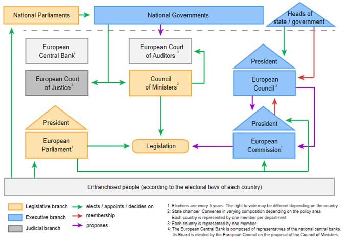 EU Gov't Hierarchy