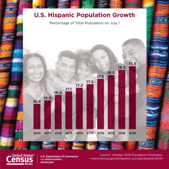 Graph showing US Hispanic Population Growth from 2000 to 2019