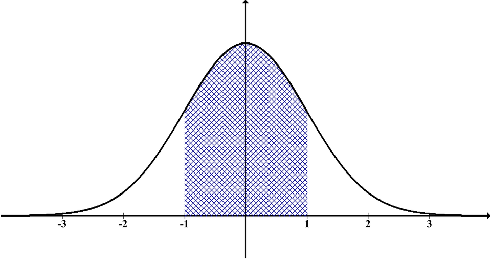 Bell Curve Image
